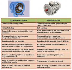 Difference between Synchronous Motor and Induction Motor.jpg