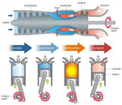Comparison of gas turbine with I.C engines.jpg