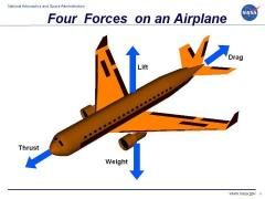 Forces on an Airplane.jpg