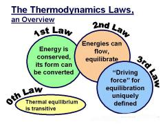 Laws of thermodynamics.jpg