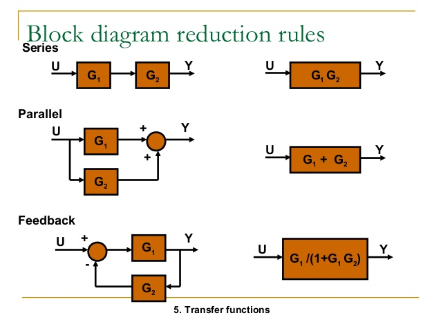What Is The Basis For Framing The Rules Of Block Diagram Reduction
