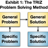 TRIZ : The Theory of Inventive Problem Solving.