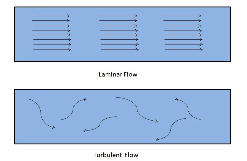 What is the difference between laminar flow and turbulent flow?