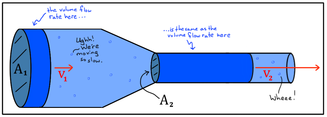 In water flowing pipeline, if the diameter of the pipe is reduced, pressure in the line will increase. Bernoulli's theorem states that there should be a reduction in pressure when the area is reduced. What is the justification for this?