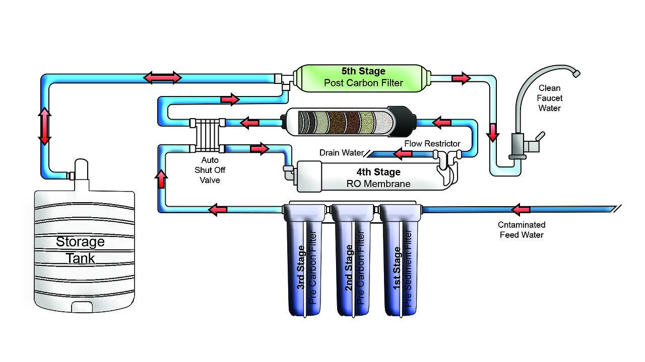 What is RO purification technology?