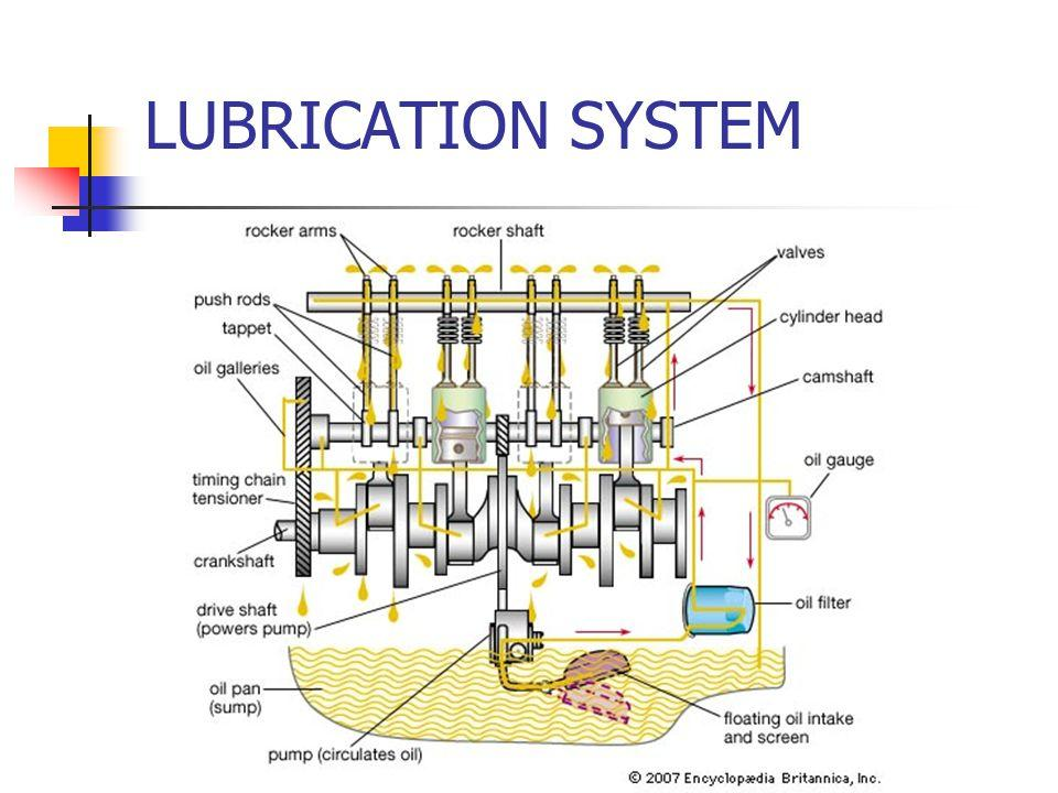 Which type of lubrication system is this? please explain