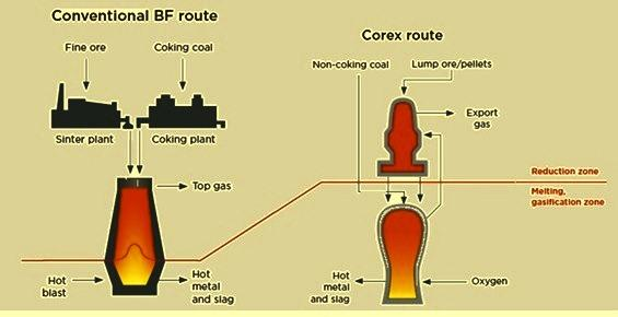 How Corex Furnace works and what is the difference between corex and blast furnace process. Explain advantage and disadvantages of same.?