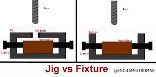 What is the difference between Jigs & fixtures.? When to design Jig and when to design fixture?