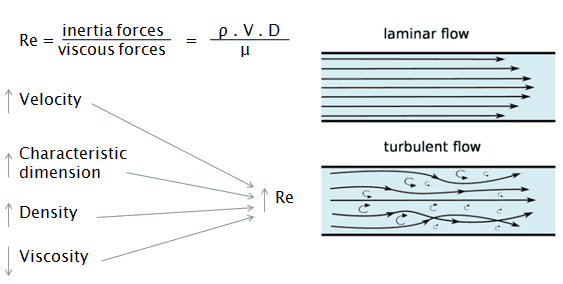 Based on Reynolds number when is the flow of fluid is laminar, turbulent or in transient state ?