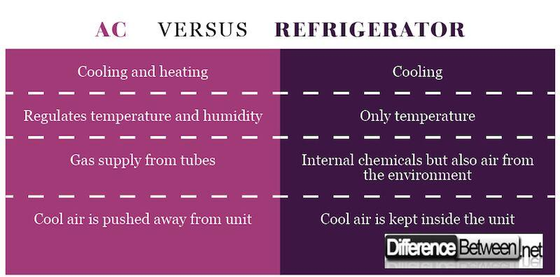 What is the exact difference between refrigerator and a air conditioner ?