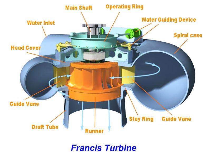 Under what design condition Francis turbine is used?