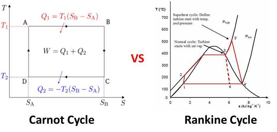 In what way Rankine cycle differ from Carnot cycle?