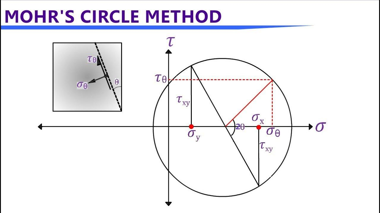 What is mohr's circle used for ? Explain its application.