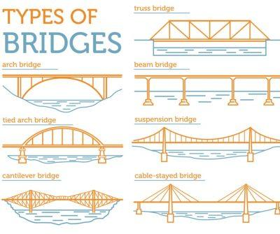 WHAT ARE THE TYPES OF BRIDGES