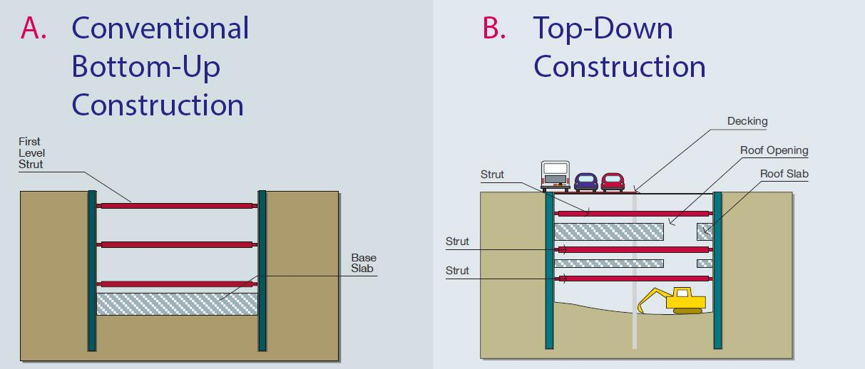 EXPLAIN THE TOP DOWN CONSTRUCTION – PROCEDURE