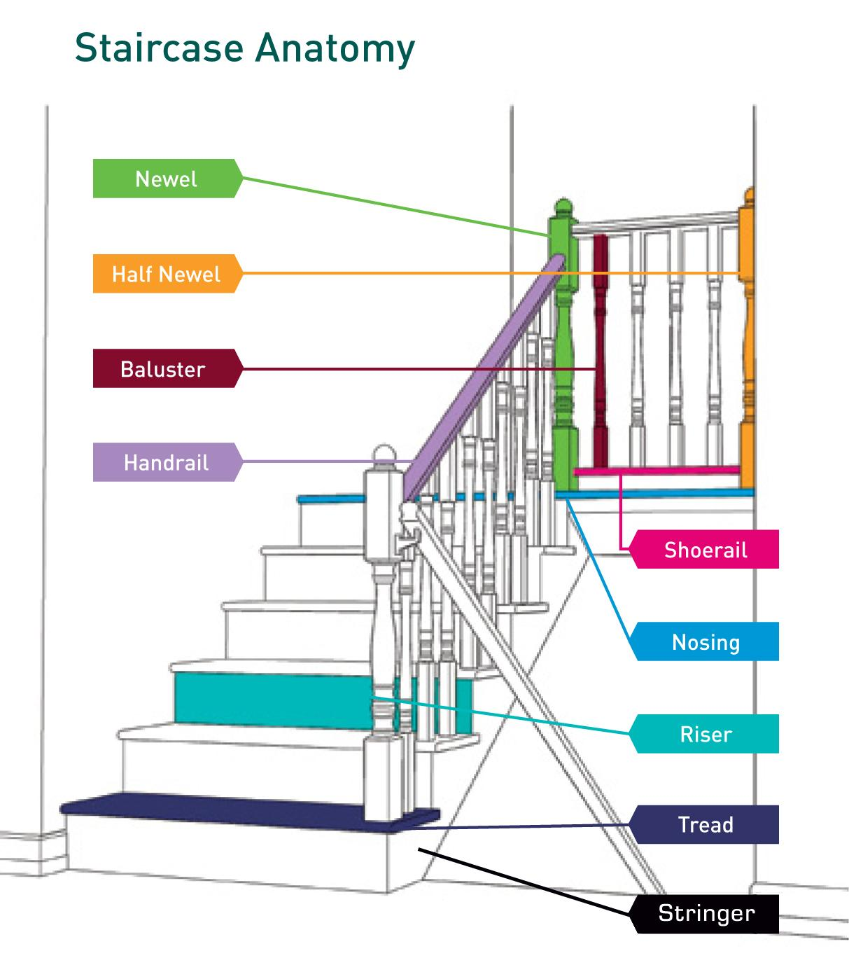 WHAT ARE THE  COMPONENTS OF STAIRS