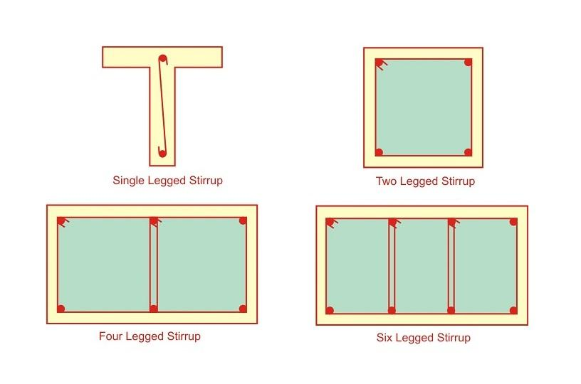 WHAT ARE THE TYPES OF STIRRUPS USED IN BEAM AND COLUMN