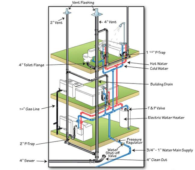 WHAT ARE THE SYSTEM OF PLUMBING IN BUILDING