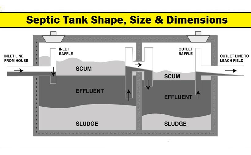 EXPLAIN THE SEPTIC TANK SHAPE, SIZE & DIMENSIONS WITH TABLE