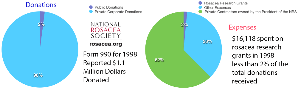 1998NRSdonationsexpenses.png