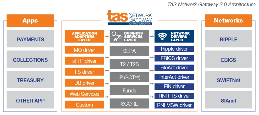 TAS Network Gateway 3.0 Architecture.jpg