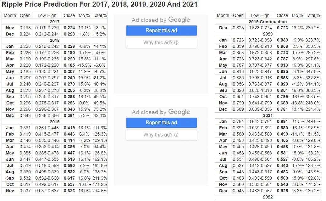 RIPPLE PRICE PREDICTION FOR 2017, 2018, 2019, 2020 AND 2021