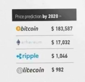Ripple Xrp Long Term Forecast Xrp Price Prediction 2020 – JB