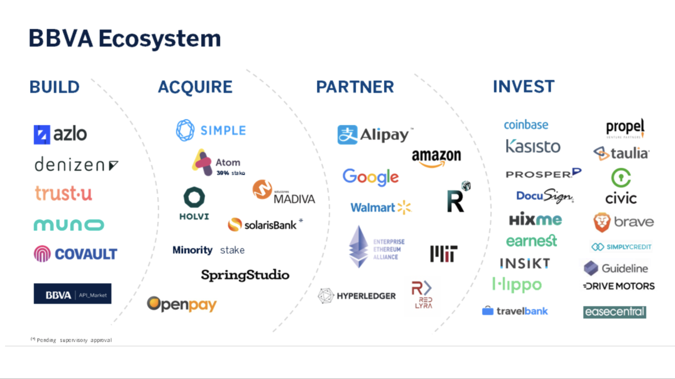 BBVA Ecosystem - Partners include AliPay, Amazon, Google and
