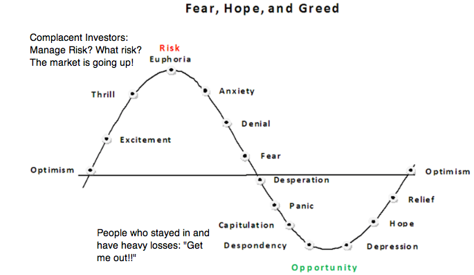 investor-emotion-market-cycles-fear-hope-greed1.png
