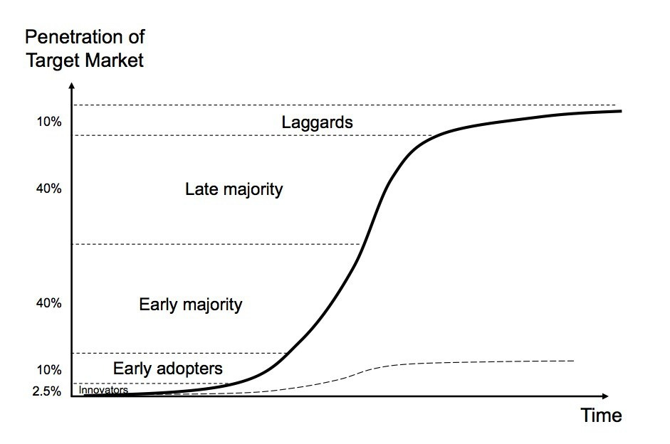 adoption_curve.jpg