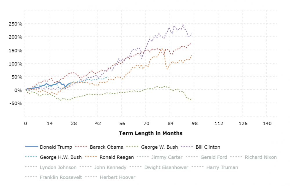 sp500-performance-by-president-2019-03-29-macrotrends.thumb.png.a3d47c702283d4759bfef606593f8668.png