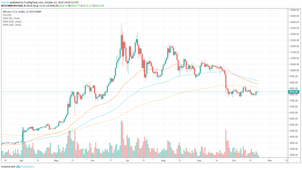 Bitcoin Moving Averages 10 22 19.png