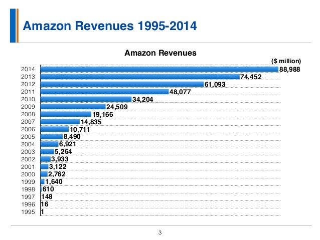 amzn-revenue.jpg