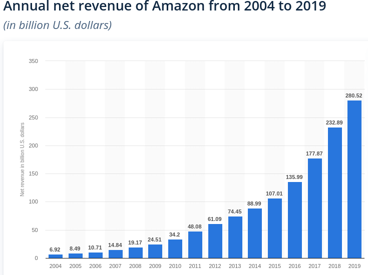 amzn-revenue.png