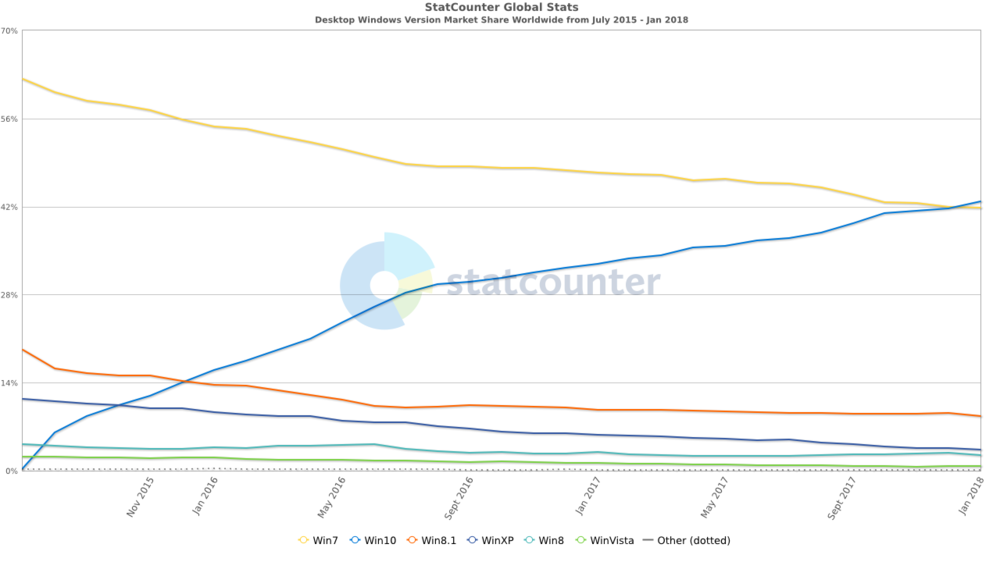 StatCounter-windows_version-ww-monthly-201507-201801.thumb.png.288ac80dd04b5b152ad5ee63e1d10b2c.png