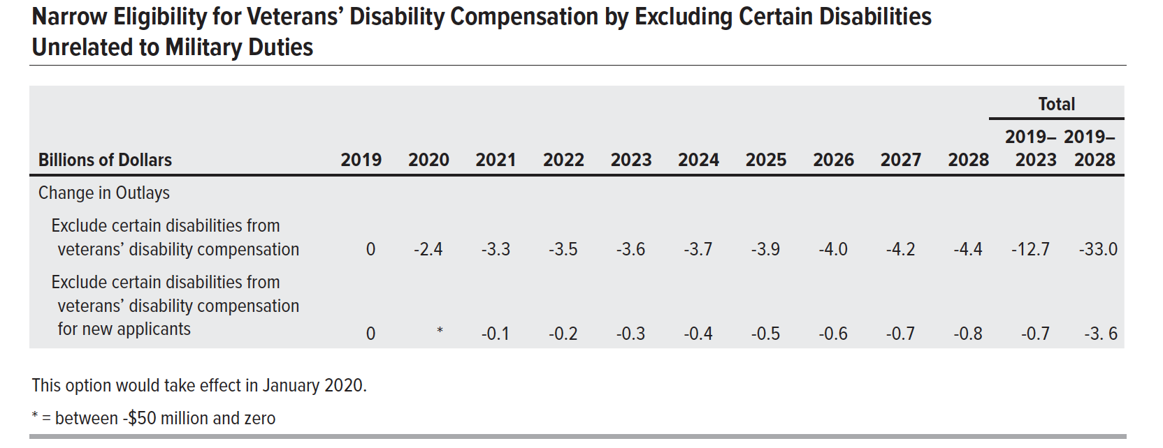 CBO Options for Reducing the Deficit: 2019 to 2028 Published Dec 2018