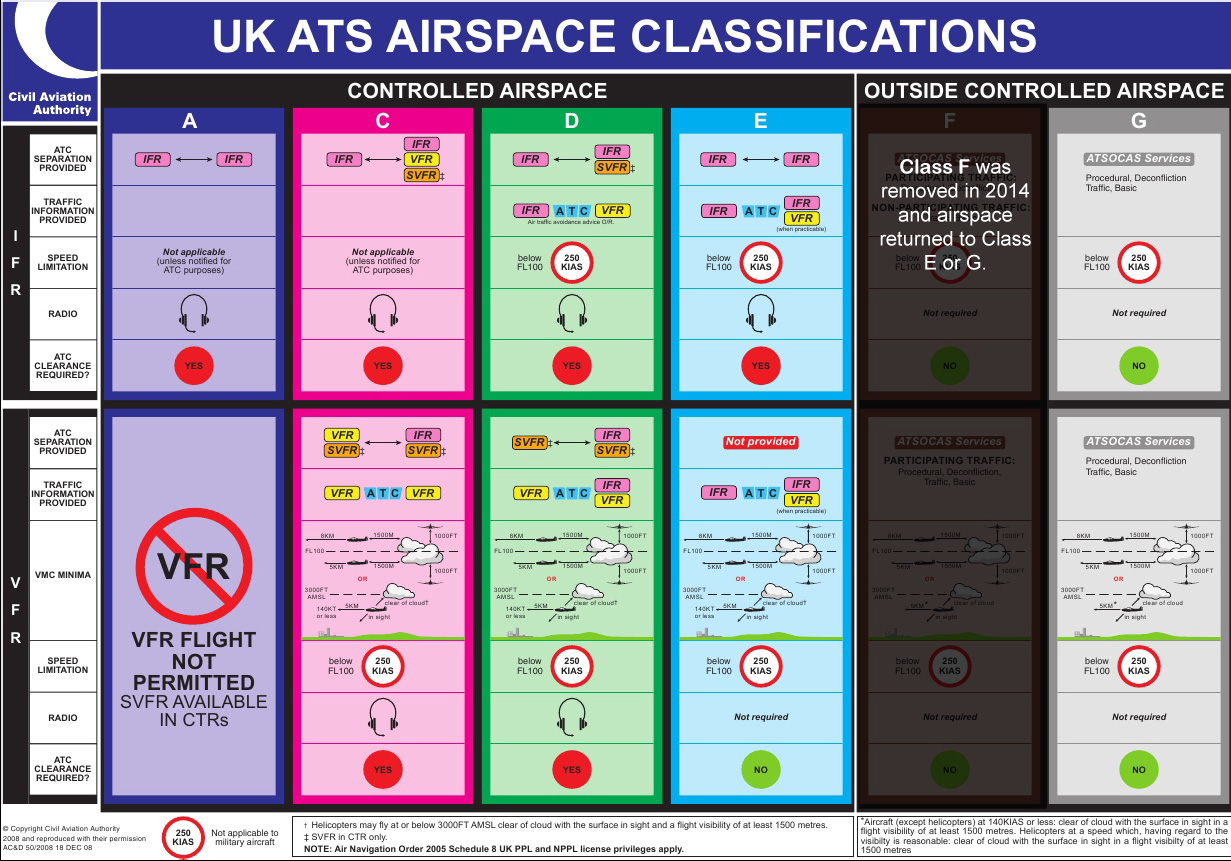 UK Airspace classes and what they look like on a chart
