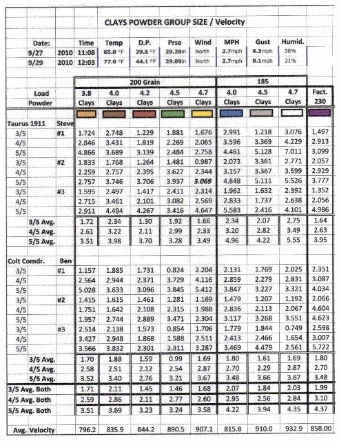 200gr LSWC load data - 44/45 Caliber - Brian Enos's Forums