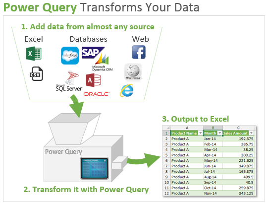 Power-Query-Process-Overview-Steps-Transform-Data.png