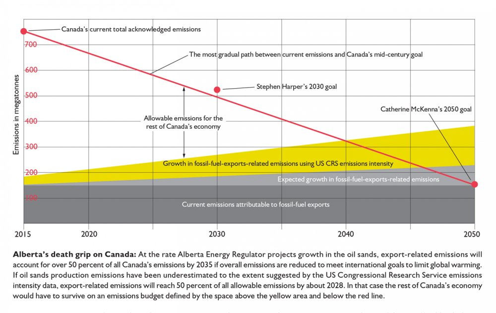 Alberta's death grip on Canada graph.jpg