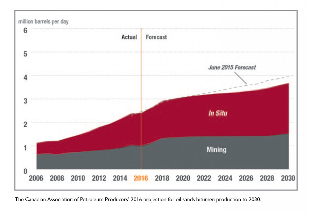 CAPP oil sands projection to 2030.jpg