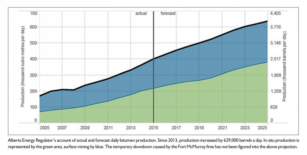 AER's bitumen production projection to 2025.jpg