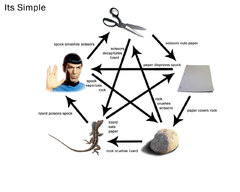 RockPaperScissorsLizardSpock.jpg