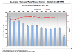 Colorado Traffic Fatalities