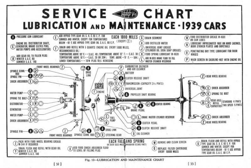 1947 Lincoln Overdrive Wiring Diagram - Technical Diagrams on