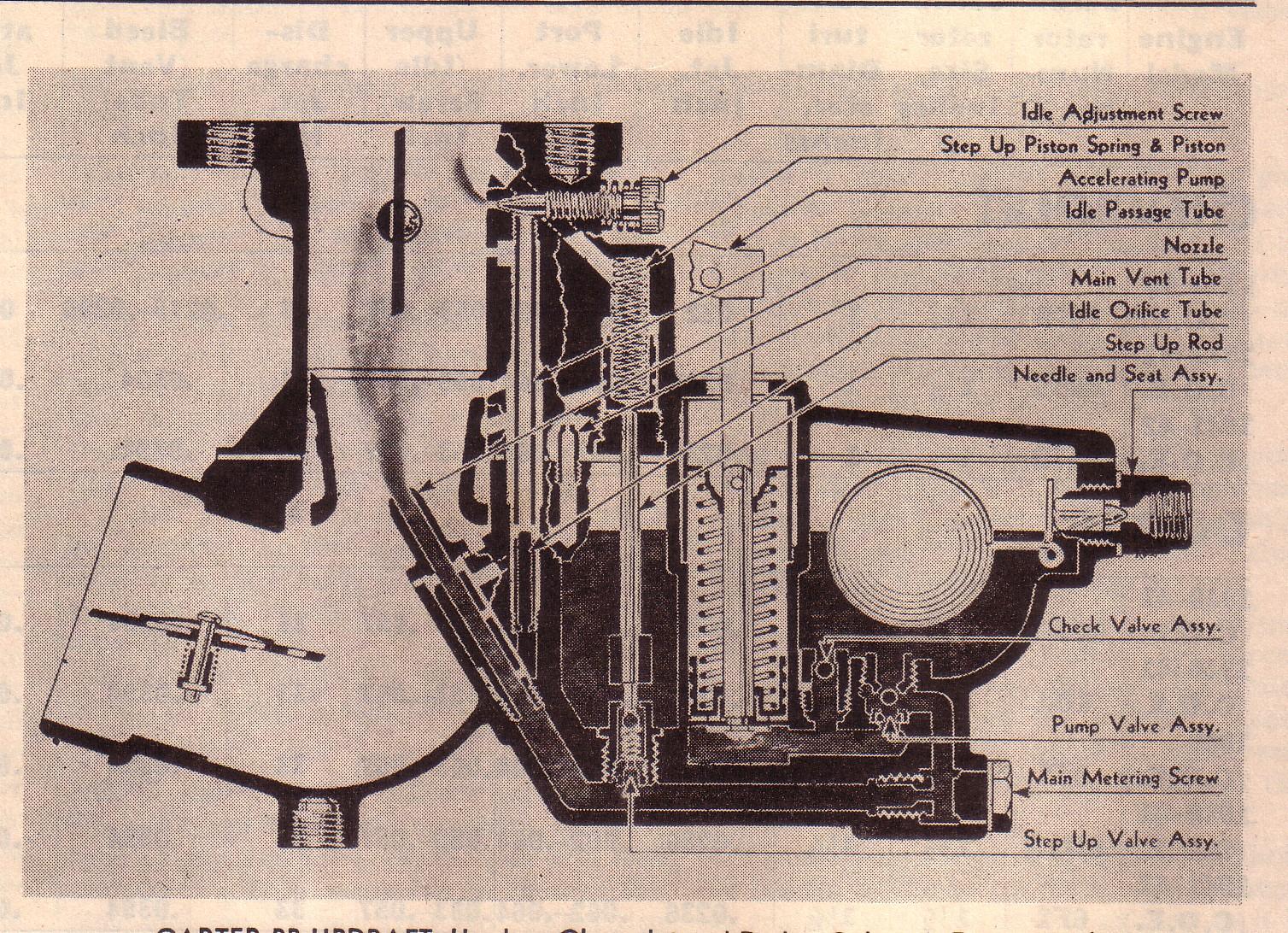 Carter bb-1 idle circuit?? - Technical - Antique Automobile