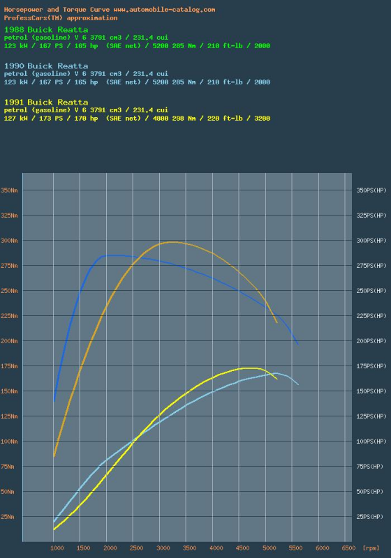 88, 90 and 91 hp curve comparison.png