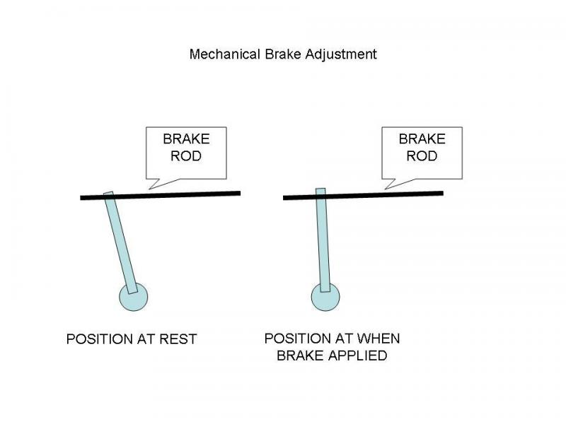 Mechanical Brake Adjustment.jpg