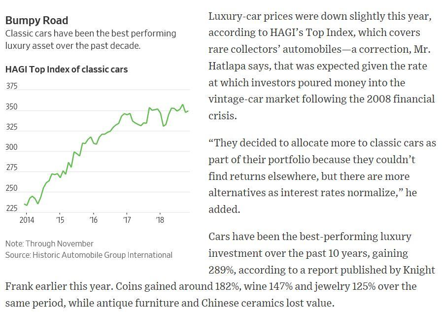 The Best Investments of 2018? Art, Wine and Cars - General