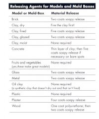 Plaster Moulds   Release Agents